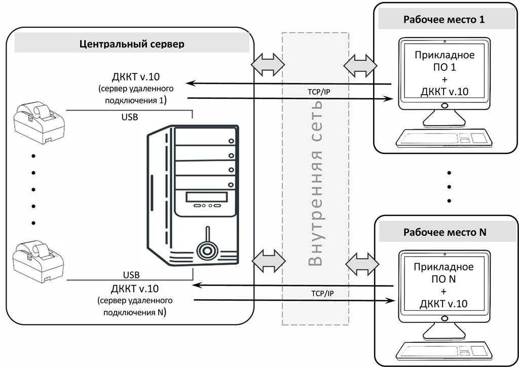 Автоматически созданный замещающий текст: Центральный сервер  дккт v.10  (сервер удаленного  подключения 1)  USB  USB  дккт v.10  (сервер удаленного  подключения N)  ТСР/Р  ТСР/Р  Рабочее место 1  Прикладное  по 1  ккт v.10  Рабочее место N  Прикладное  дккт v.10
